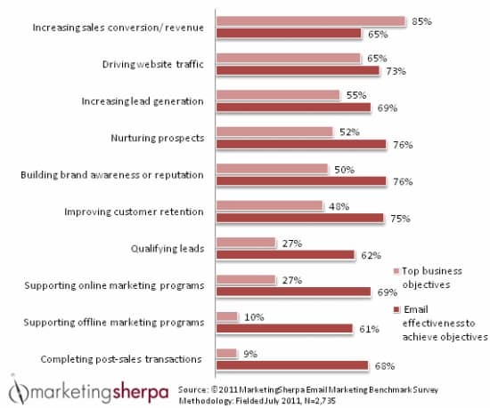 MarketingSherpa - top email objectives