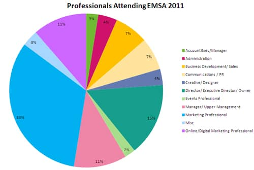 Attendees graph