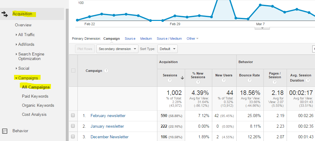 Track Emails in Google Analytics