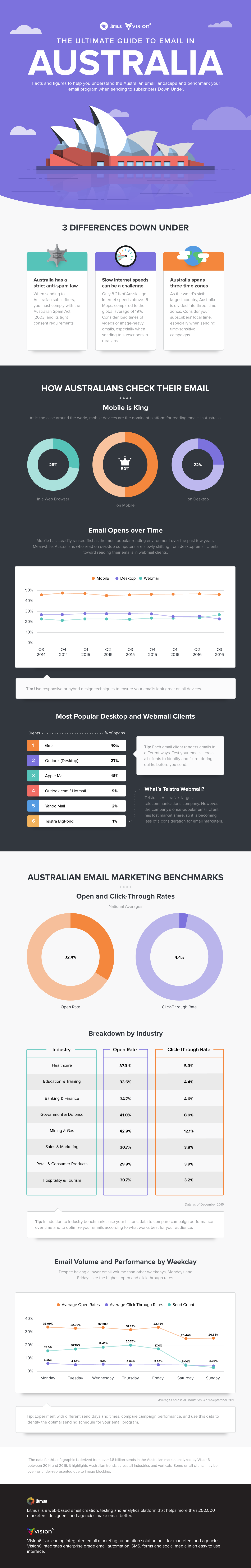 Infographic - Email In Australia Key Stats and Metrics
