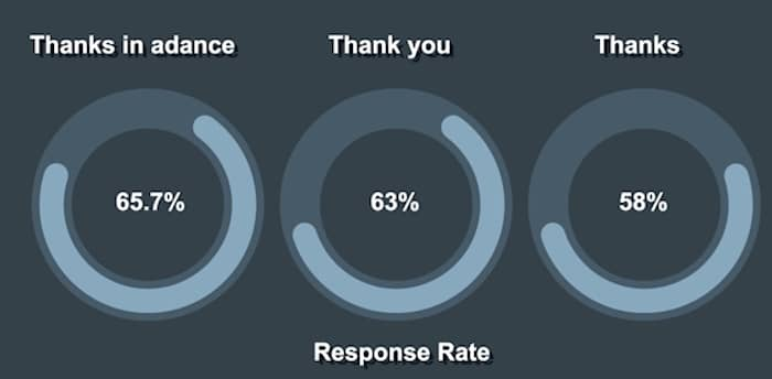 Increase Response Rate for Email Sign Offs