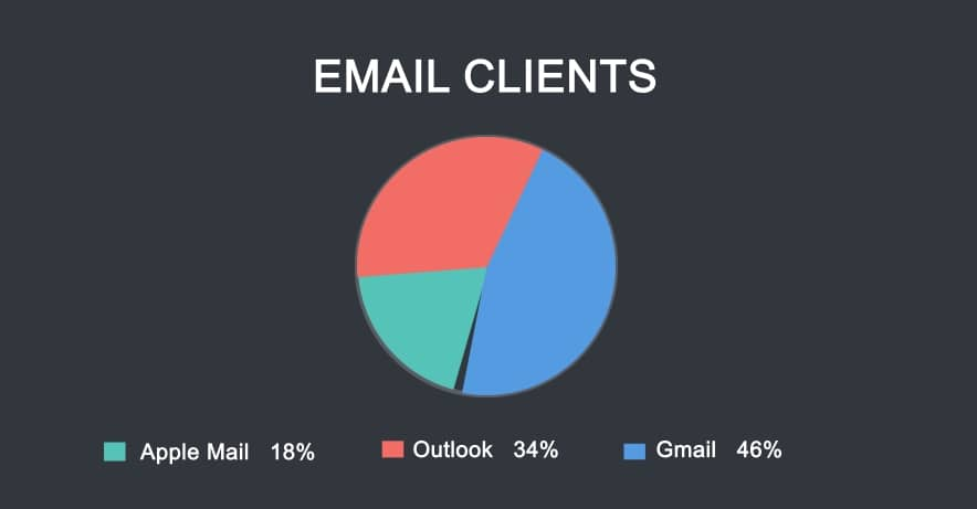 Email Metrics Report - Mailbox Client Breakdown