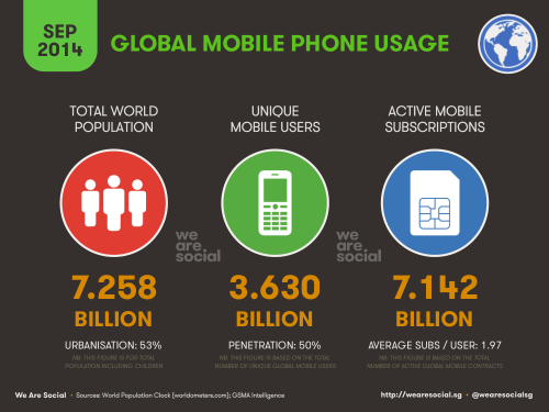 global-mobile-phone-usage