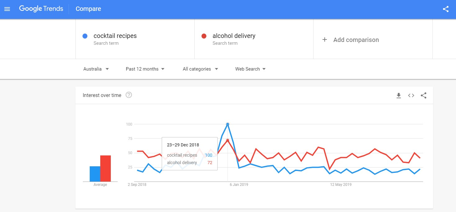 Google Trends can give you some insights