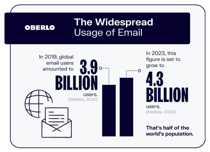 Infographic of global usage of email