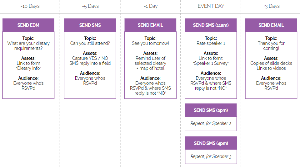 event email marketing automation workflow
